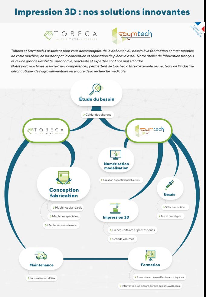 Infographie Tobeca et Saymtech